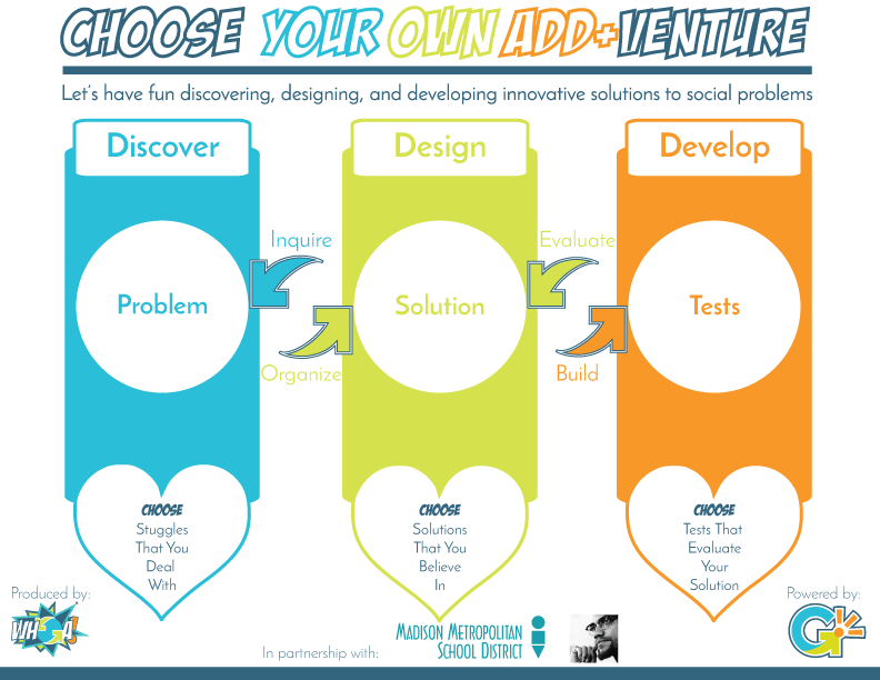 Choose Your Own Add+Venture Social Design and Entrepreneurship Process